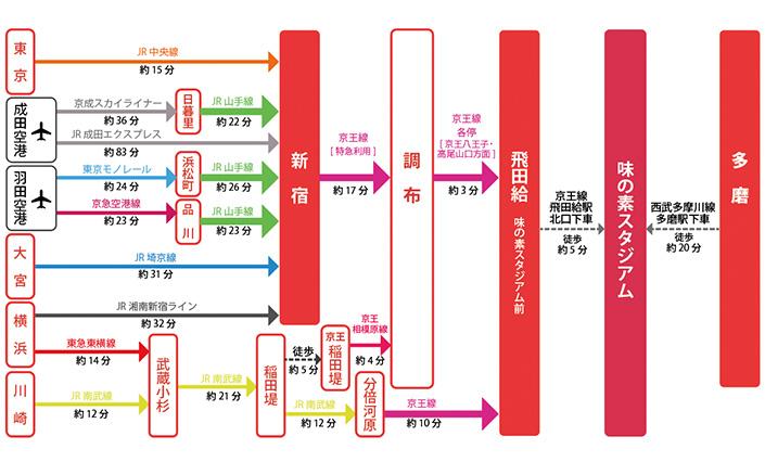 から 駅 現在地 新宿 【新宿駅出口ガイド】迷路駅を攻略せよ! 目的地への最短ルート、アクセス方法まとめ